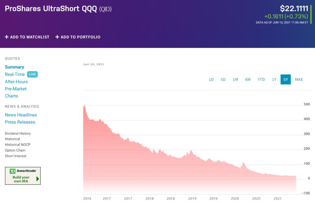 ProShares UltraShort QQQ