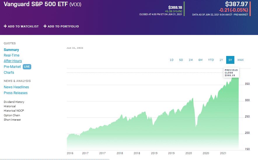 Vanguard S&P 500 ETF (VOO)