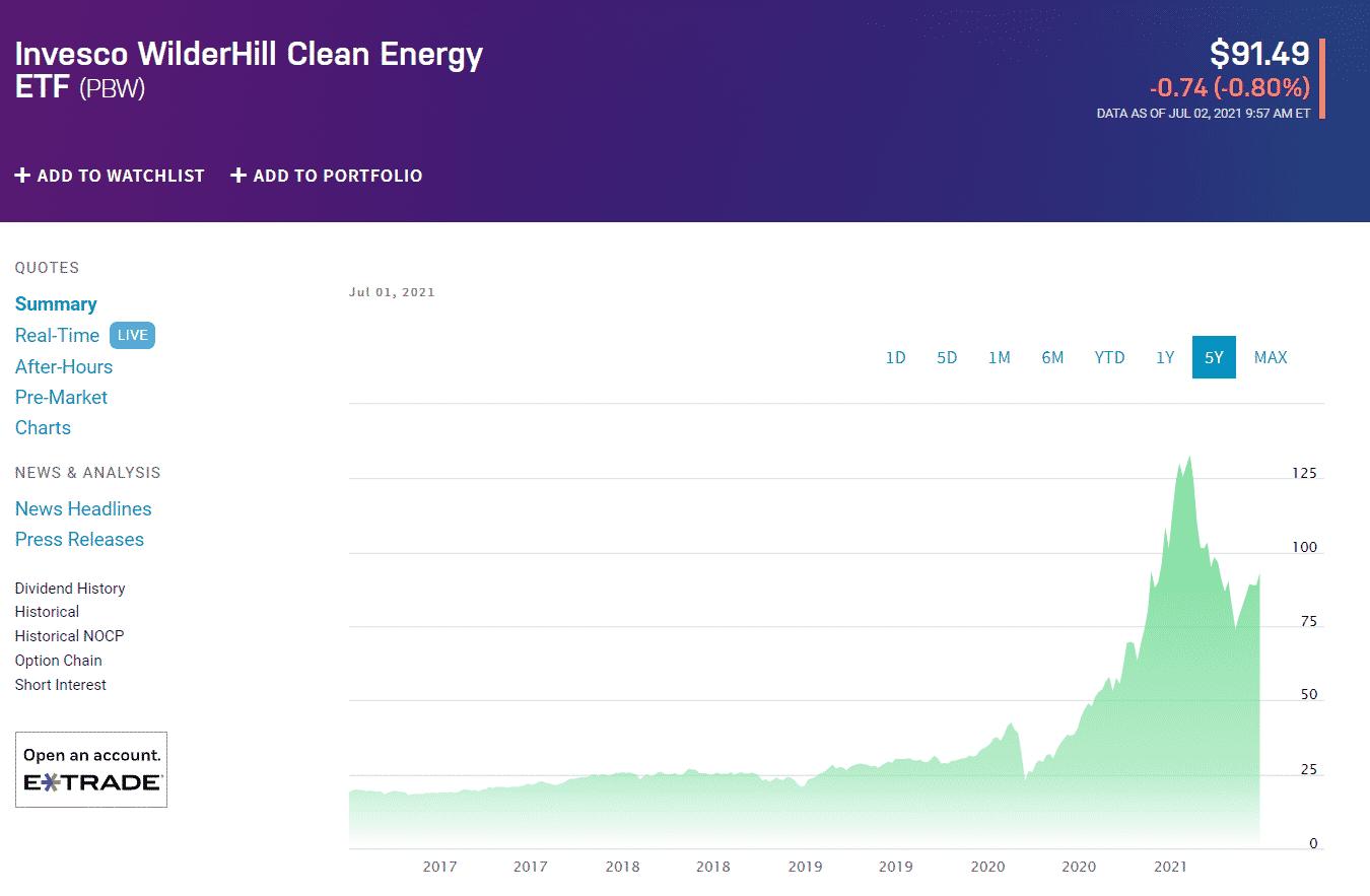 Invesco WilderHill Clean Energy ETF (PBW)
