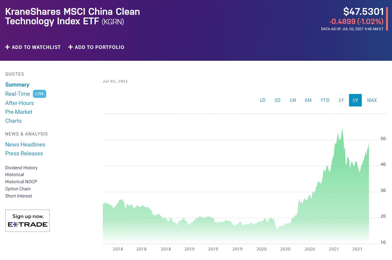 KraneShares MSCI China Clean Technology Index ETF (KGRN)