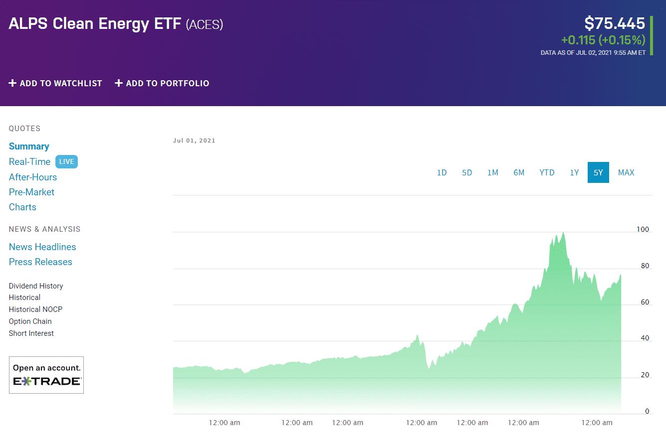ALPS Clean Energy ETF (ACES)