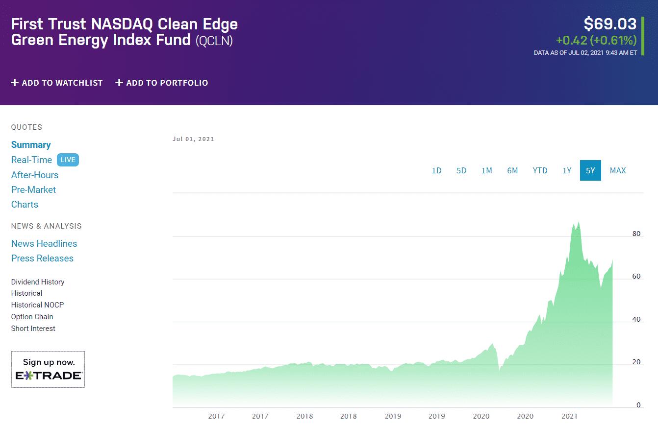 First Trust NASDAQ Clean Edge Green Energy Index Fund (QCLN)