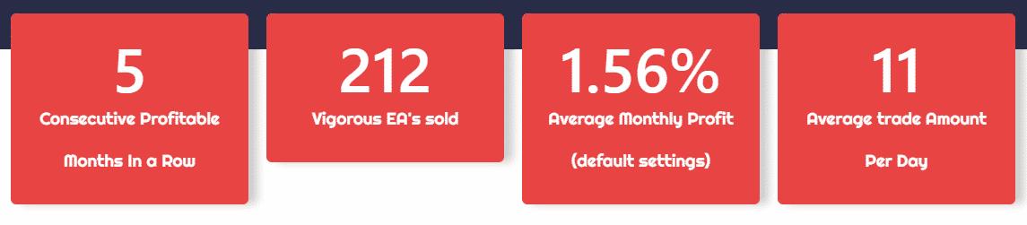 Average Indexes