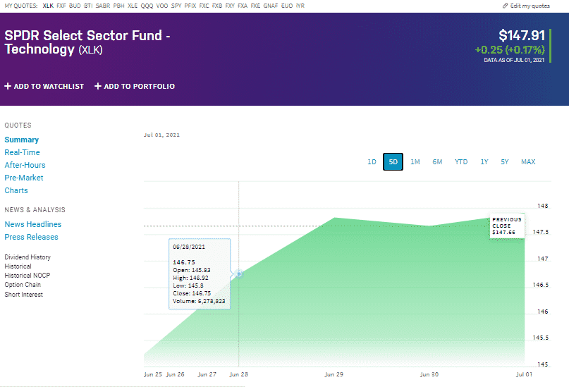 SPDR Select Sector Fund