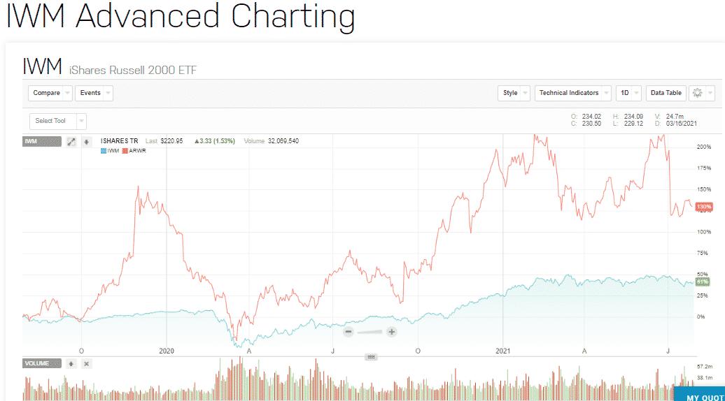 IWM Advanced Charting