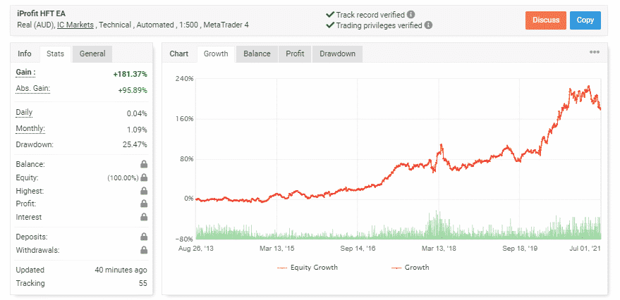 iProfit Trading Statistics chart
