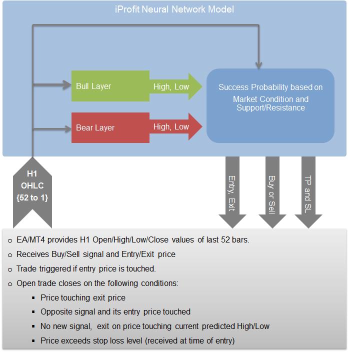 iProfit neural network