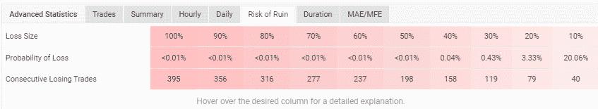 iProfit risk of ruin