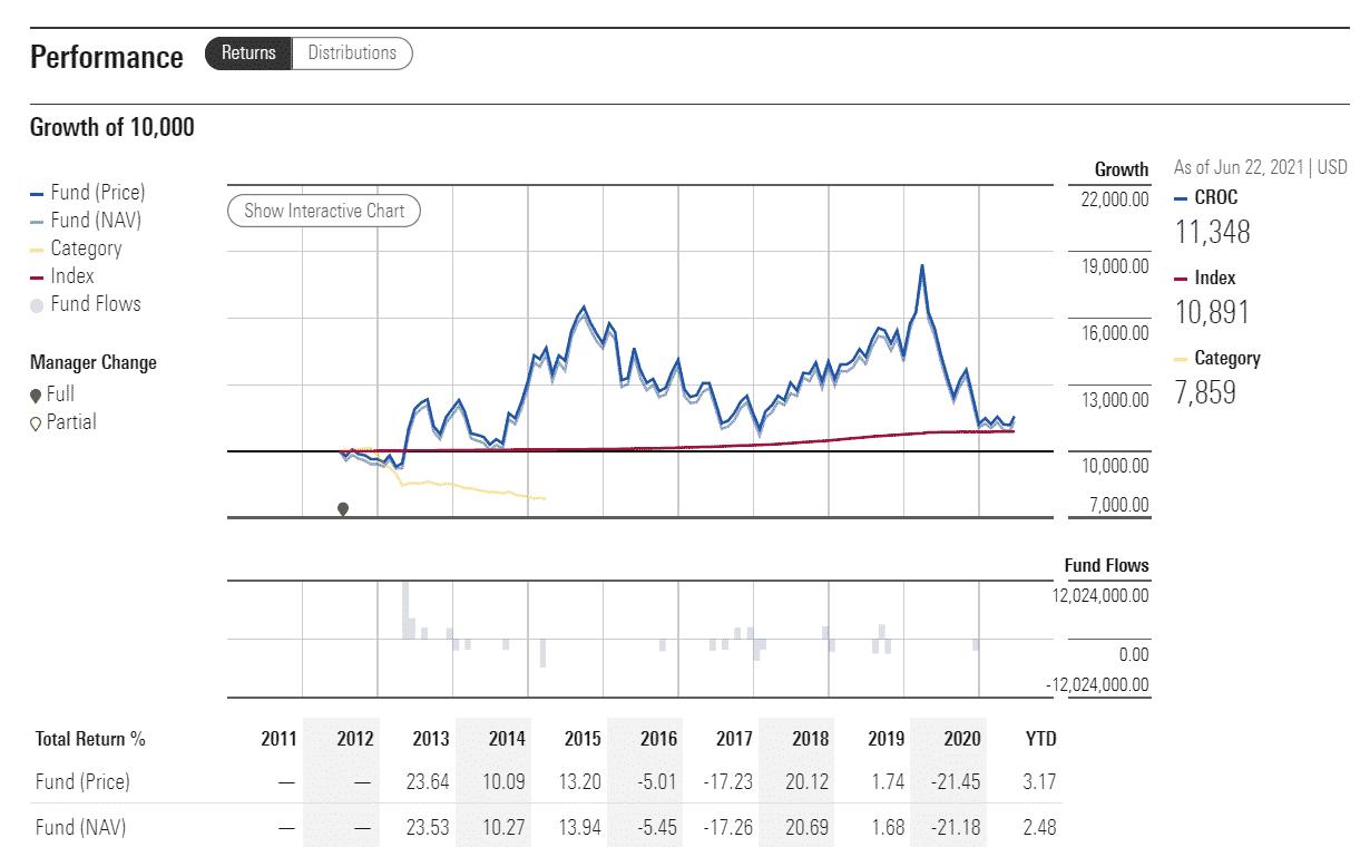 CROC performance analysis