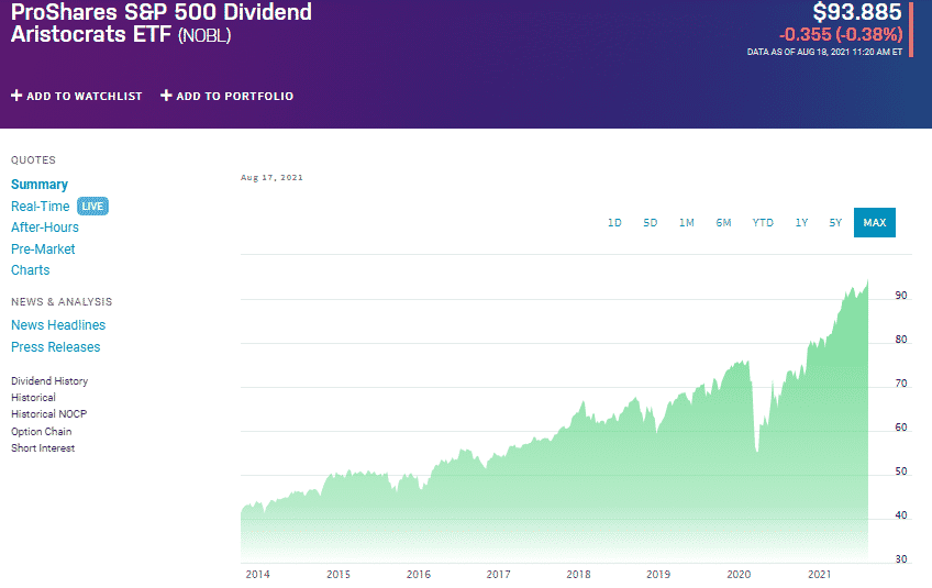 ProsShares S&P 500 Dividend Aristocrats ETF chart