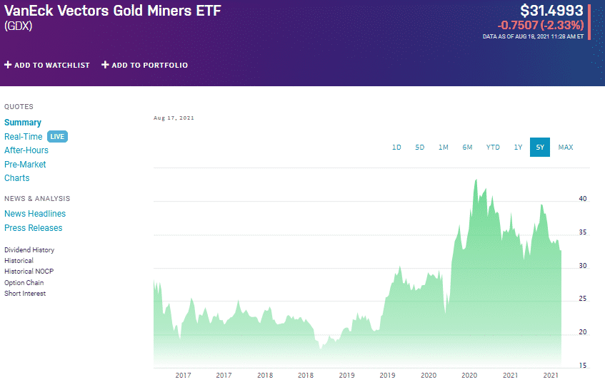 VankEck Vectors Gold Miners ETF chart