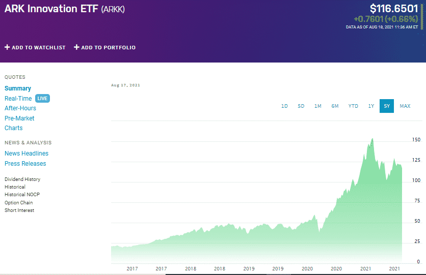 ARK Innovation ETF chart