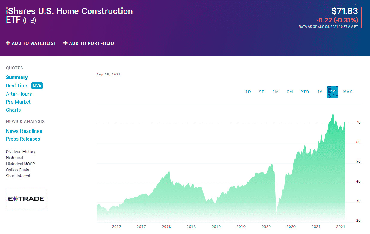 iShares US Home Construction ETF ITB Chart