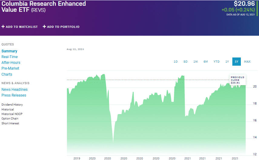 Columbia Research Enhanced Value ETF (REVS) chart