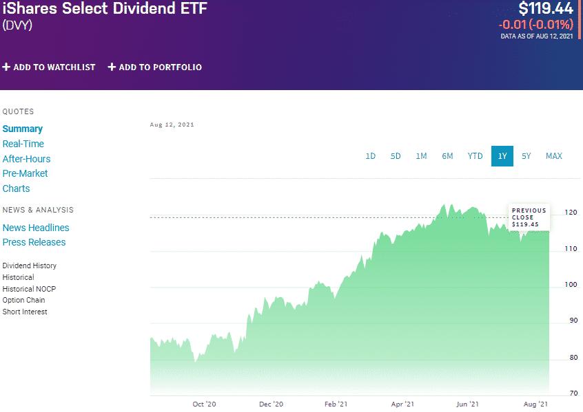 iShares Select Dividend ETF (DVY) chart