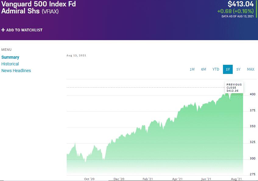 Vanguard 500 Index Fund (VFIAX)