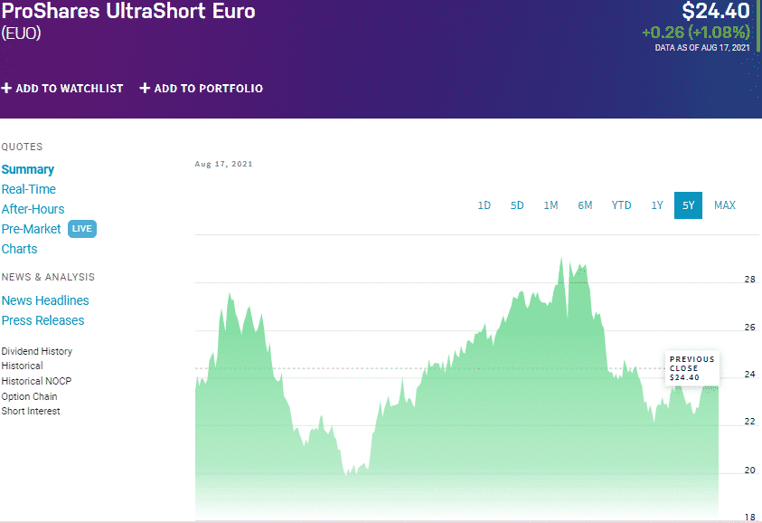ProShares UltraShort Euro (EUO) chart