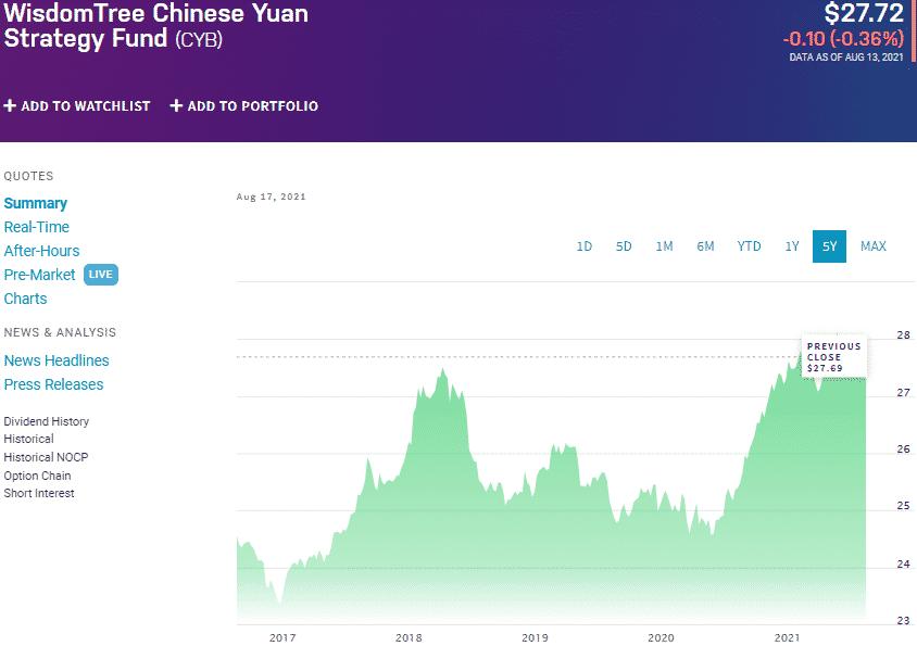 WisdomTree Chinese Yuan Fund (CYB) chart