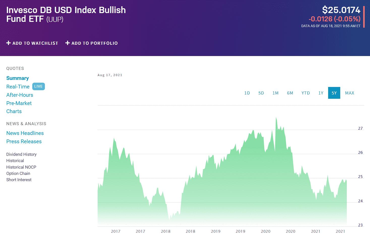 Invesco DB US Dollar Index Bullish Fund (UUP)