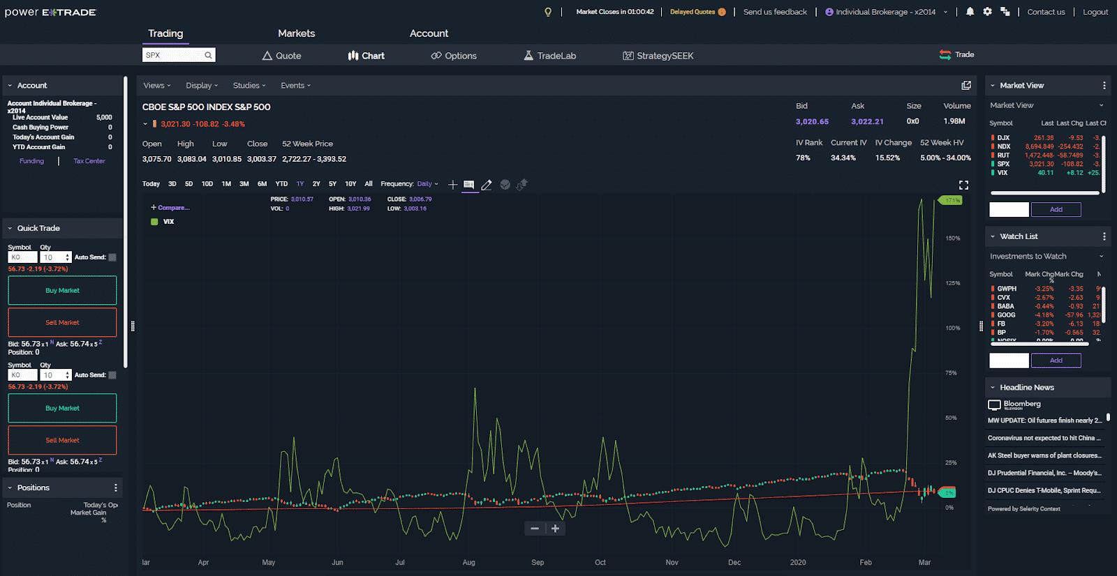 E*TRADE broker, chart on the screen