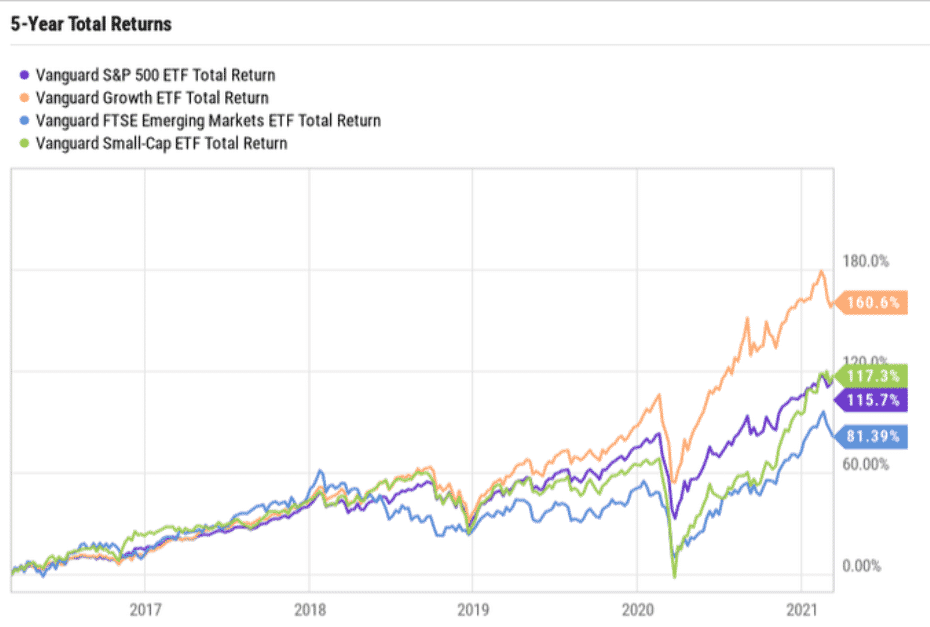 Five-year total returns on the Vanguard S&P 500 ETF chart
