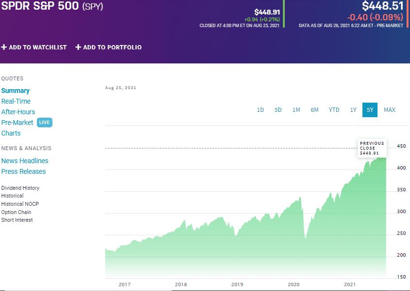 SPDR S&P 500 (SPY) chart