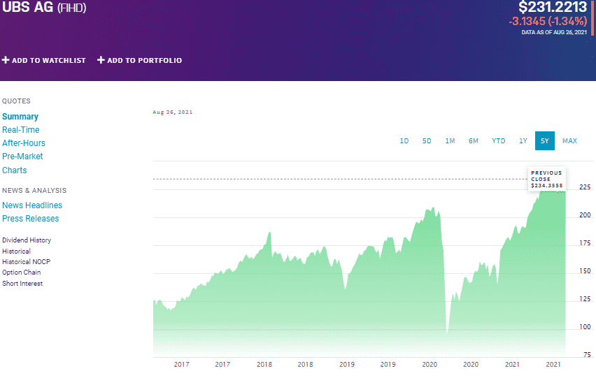 UBS AG (FHID) chart