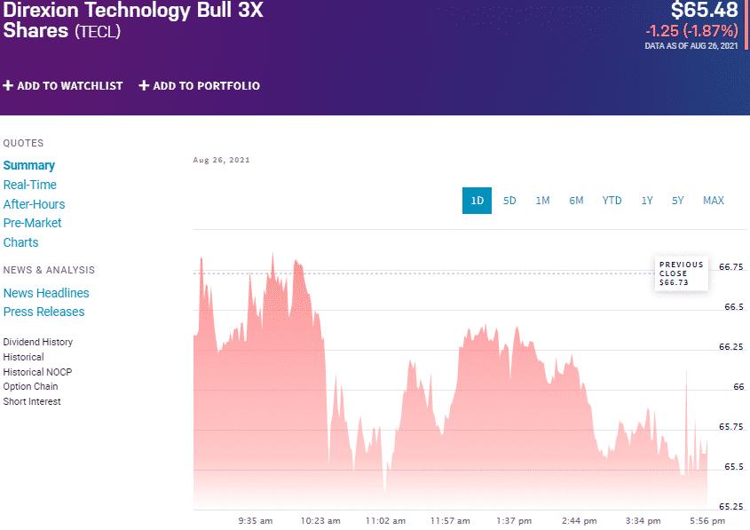 Direxion Technology Bull 3X Shares ETF (TECL) chart