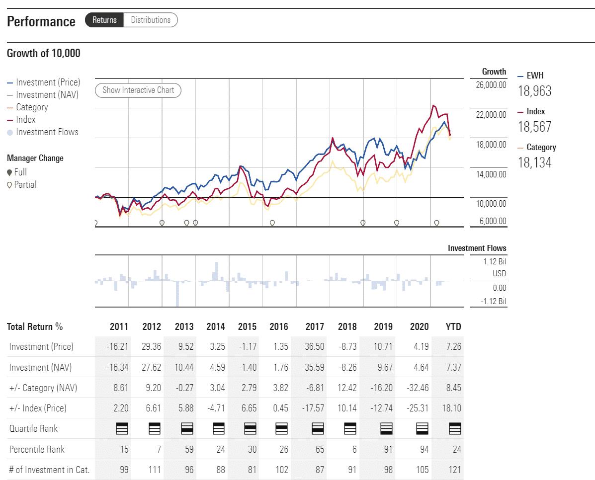 EWH performance analysis