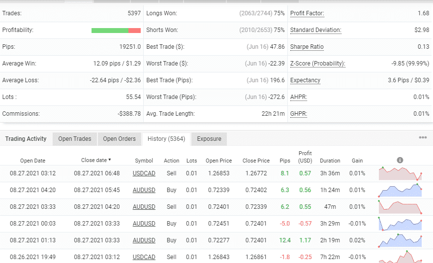 Advanced trading info for FX Scalper X