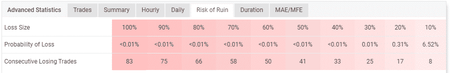 Table indicating the probabilities of losing the account
