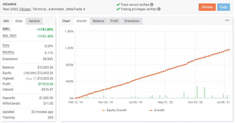 Chart showing the EA's trading stats