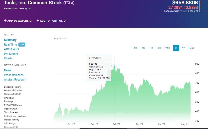 Tesla Inc. Common Stock chart