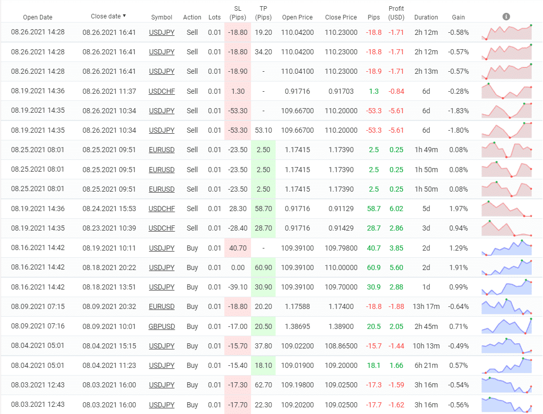 PZ Divergence closed orders