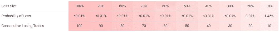 PZ Divergence risks