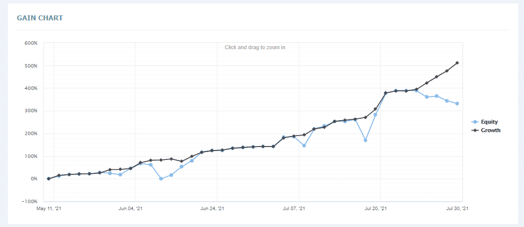 Trading chart of the company at signalstart.com
