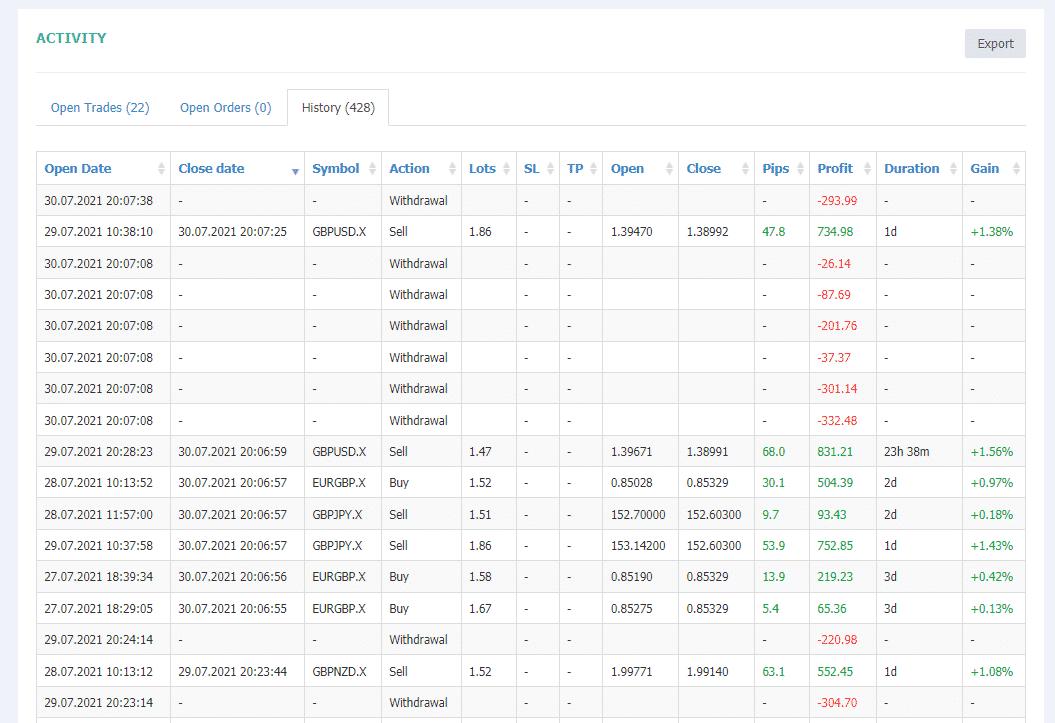 Trading history at signalstart.com