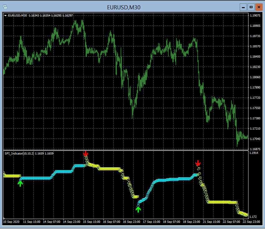 Trades performed by the indicator