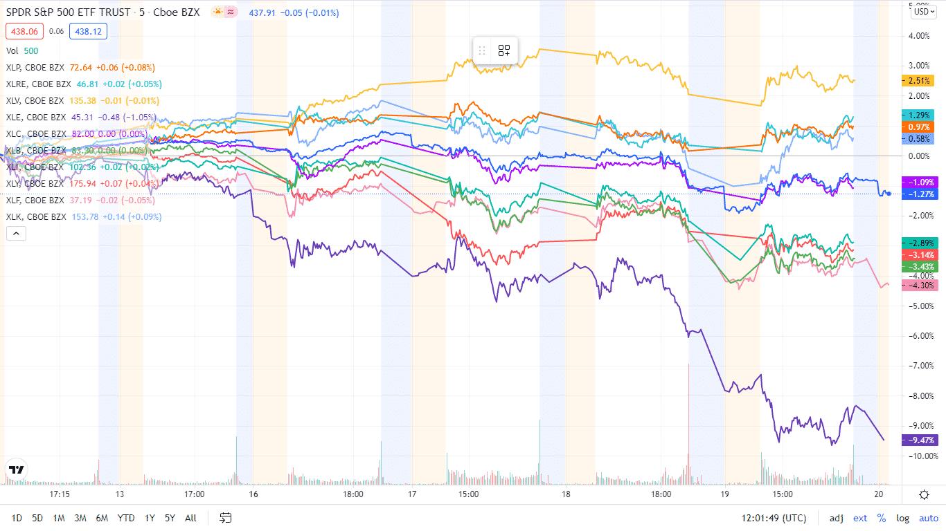 The S&P 500 individual sectors' weekly charts