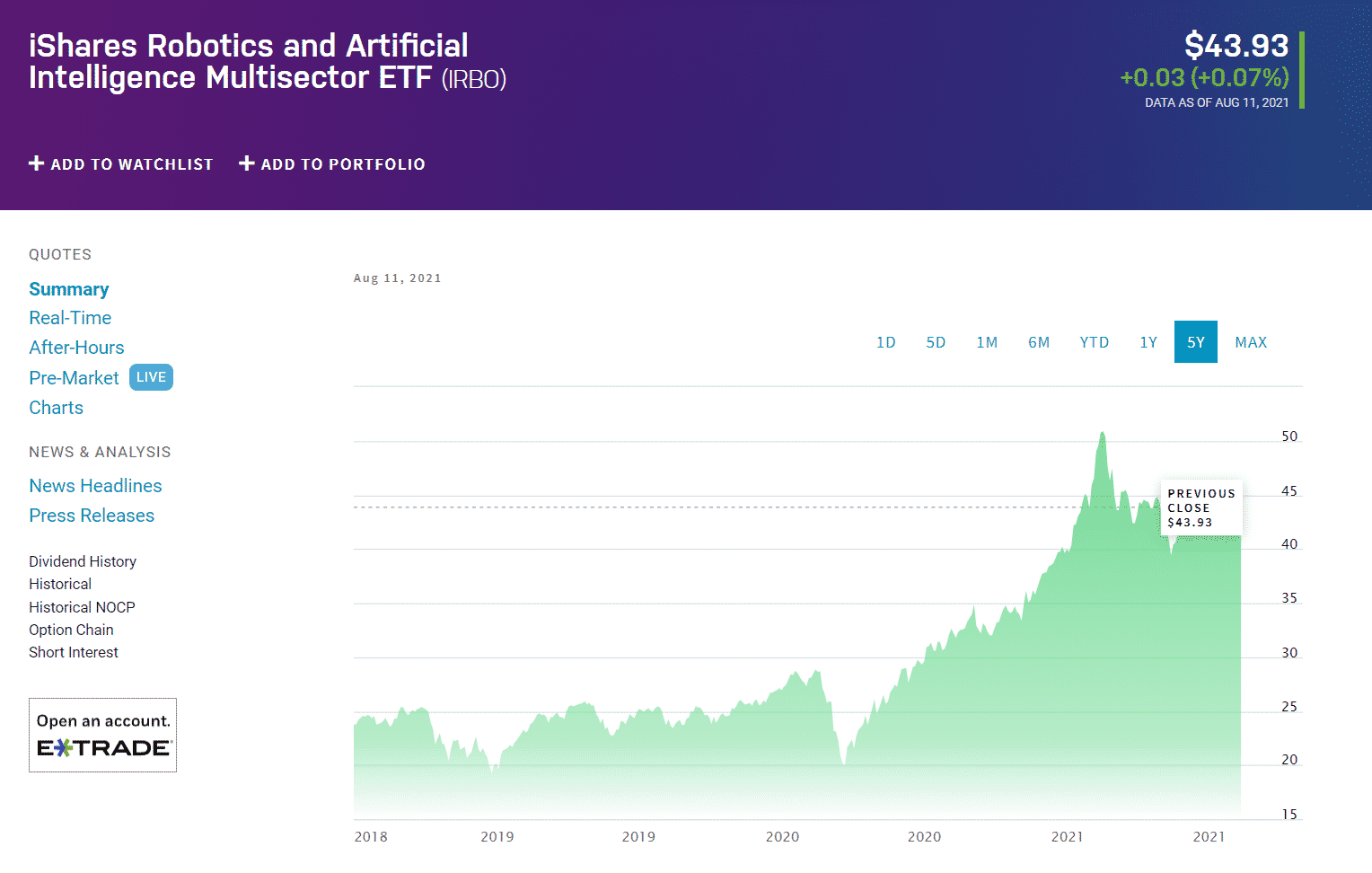iShares Robotics and Artificial Intelligence Multisector ETF IRBO chart