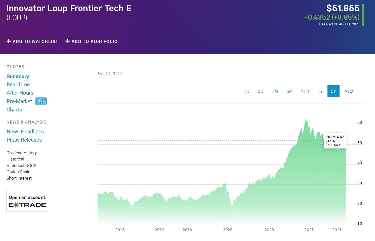 Innovator Loup Frontier Tech ETF LOUP chart