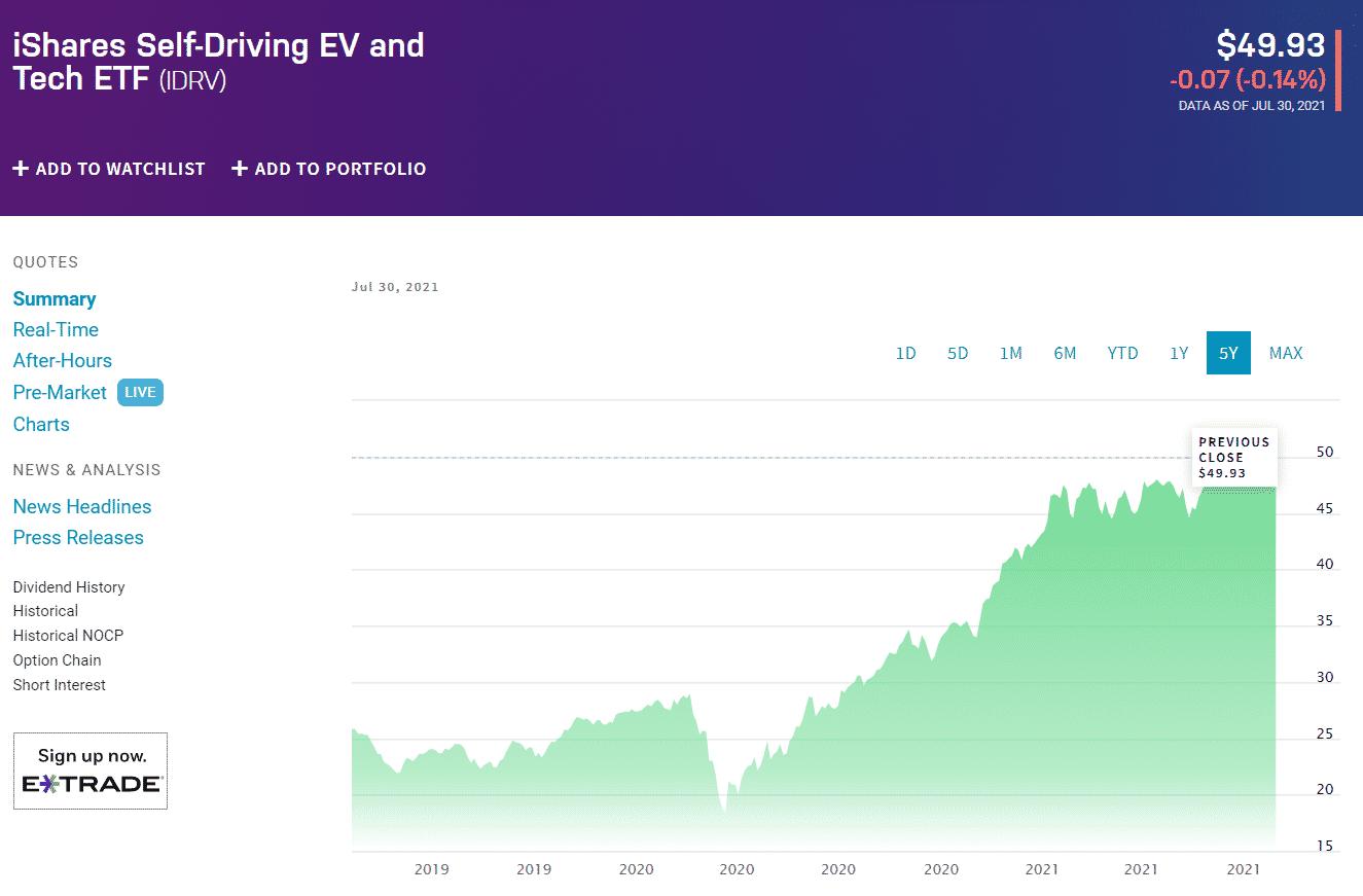 iShares Self-Driving EV and Tech ETF chart