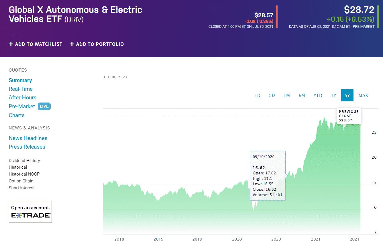 The Global X Autonomous & Electric Vehicles ETF chart