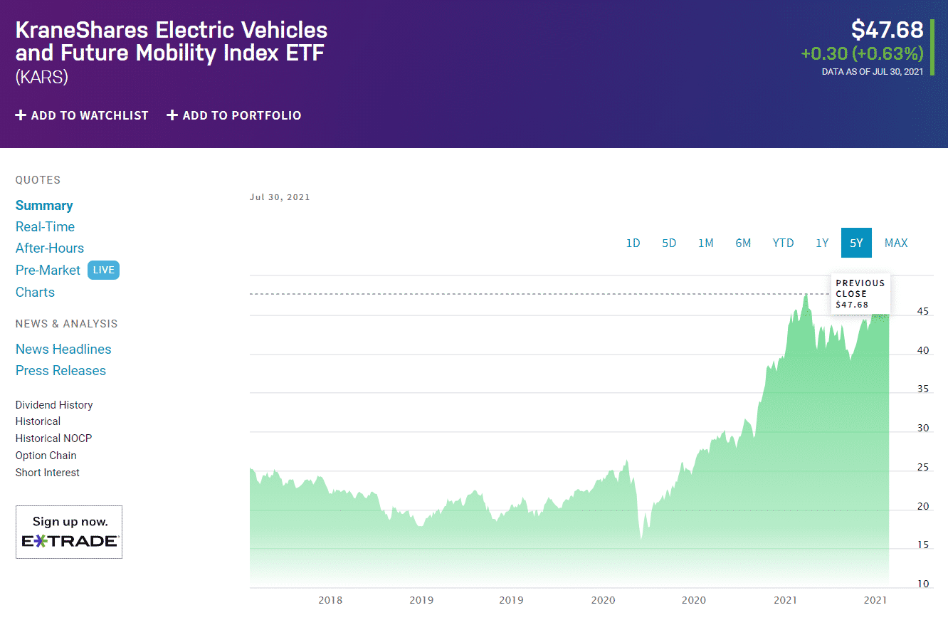 KraneShares Electric Vehicles & Future Mobility ETF chart