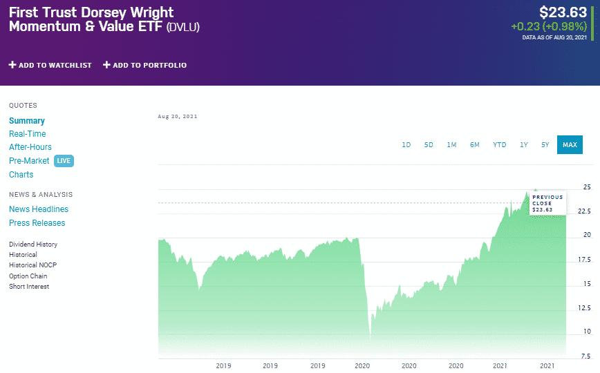First Trust Dorsey Wright Momentum & Value ETF chart