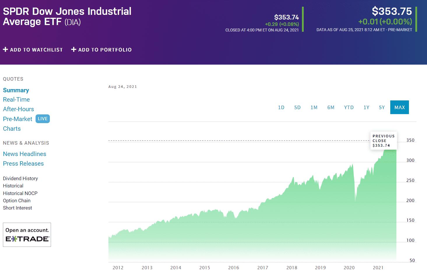 SPDR Dow Jones Industrial Average ETF (DIA) chart