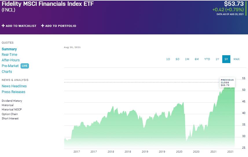 Fidelity MSCI Financials Index ETF chart