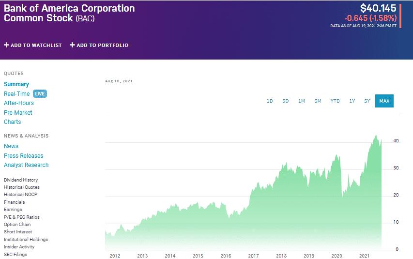 Bank of America Corporation Common Stock chart