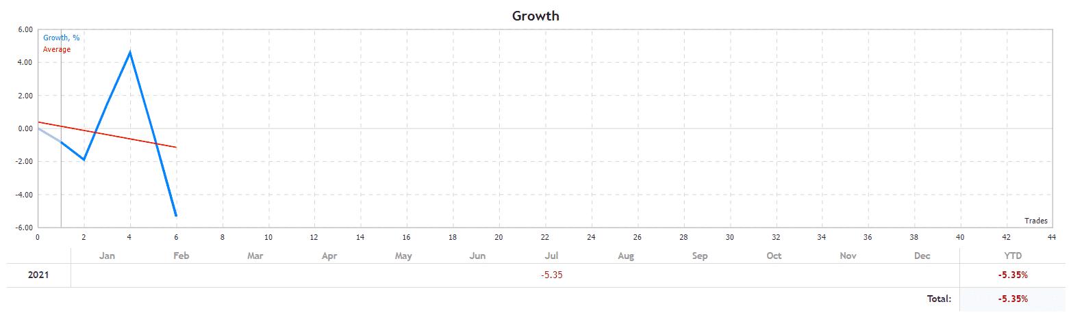 Top Scalper growth chart
