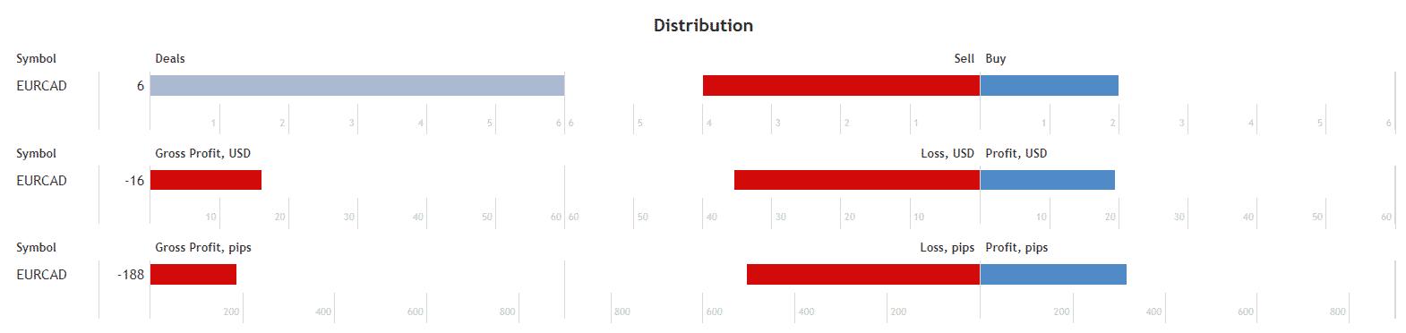 Top Scalper distribution details